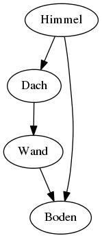 PlantUML Syntax:<br /> @startuml<br /> digraph Demo {<br /> Dach -&gt; Wand -&gt; Boden</p> <p>Himmel -&gt; Dach<br /> Himmel -&gt; Boden<br /> }<br /> @enduml<br />