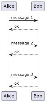 PlantUML Syntax:<br /> @startuml<br /> Alice -> Bob: message 1<br /> Bob –> Alice: ok<br />    <br /> Alice -> Bob: message 2<br /> Bob –> Alice: ok<br />   45  <br /> Alice -> Bob: message 3<br /> Bob –> Alice: ok<br /> @enduml<br />