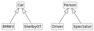 PlantUML Syntax:<br /> Car ^– BMW3<br /> Car ^– ShelbyGT<br /> Person ^– Driver<br /> Person ^– Spectator<br /> Hide methods<br /> Hide fields<br /> Hide circle<br />