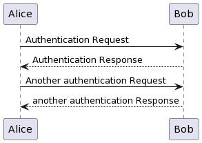 PlantUML Syntax:</p> <p>Alice -&gt; Bob: Authentication Request</p> <p>Bob &#8211;&gt; Alice: Authentication Response</p> <p>Alice -&gt; Bob: Another authentication Request</p> <p>Alice &lt;&#8211; Bob: another authentication Response</p> <p>