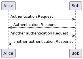 PlantUML Syntax: Alice -> Bob: Authentication Request Bob –> Alice: Authentication Response  Alice -> Bob: Another authentication Request Alice <– Bob: another authentication Response