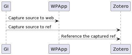 PlantUML Syntax:<br /></noscript> GI –> WPApp : Capture source to web<br /> GI –> Zotero : Capture source to ref<br /> WPApp –> Zotero : Reference the captured ref<br />