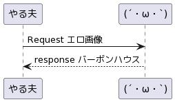 PlantUML Syntax: やる夫 ->�h(´・ω・`)�h: Request エロ画像  �h(´・ω・`)�h --> やる夫: response バーボンハウス