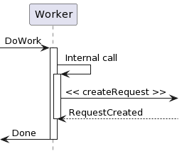 PlantUML Syntax:<br /> hide footbox<br /> [-&gt; Worker: DoWork<br /> activate Worker</p> <p>Worker -&gt; Worker: Internal call<br /> activate Worker</p> <p>Worker -&gt;] : &lt;&lt; createRequest &gt;&gt;</p> <p>Worker&lt;&#8211;] : RequestCreated<br /> deactivate Worker<br /> [&lt;- Worker: Done<br /> deactivate Worker<br />