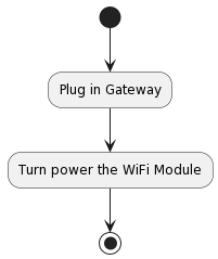 PlantUML Syntax: (*) &#8211;> &#8220;Plug in Gateway&#8221;<br /> &#8211;> &#8220;Turn power the WiFi Module&#8221;<br /> &#8211;> (*)<br />