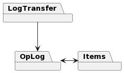 OpLog/Sync Layers