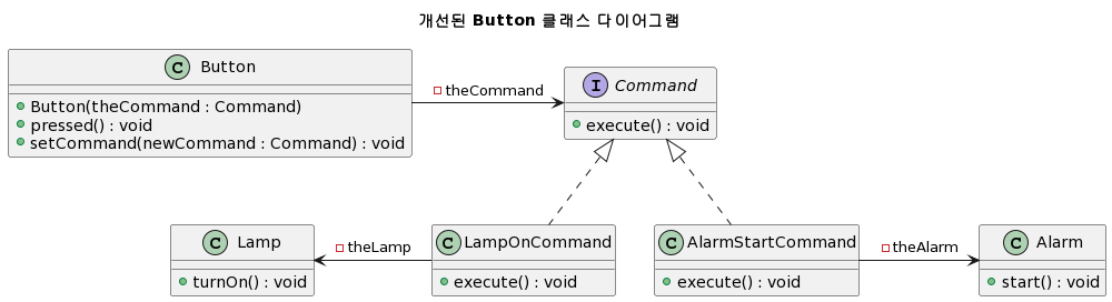command-pattern-improved-2func-button-diagram