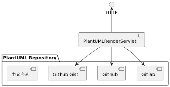 Git how to integrate uml diagrams into gitlab or github stack copy the image url from plantumls image eg ccuart Choice Image