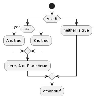 How to flowchart A OR B in activity diagram? - PlantUML Q&A