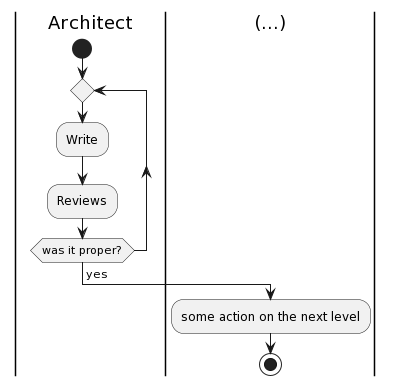 Swimlane Diagram Loop Well Detailed Wiring Diagrams