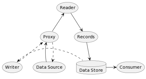 Please provide a together keyword to group diagram nodes together your comment on this question ccuart Image collections