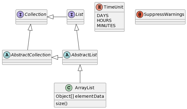 Class Diagram syntax and features