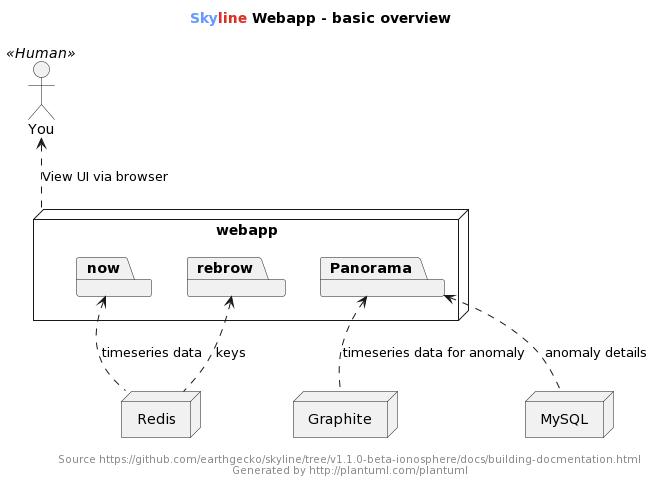 Building documentation — Skyline 2.0.0 documentation