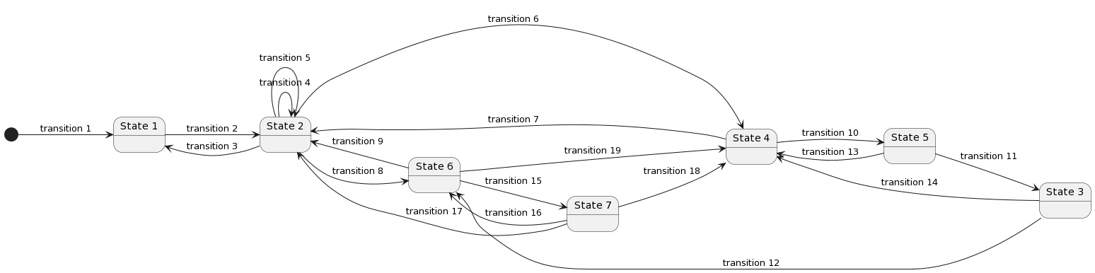 How to enhance the state placement in a state diagram ...