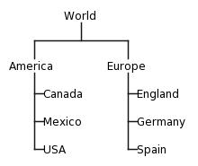 PlantUML diagram