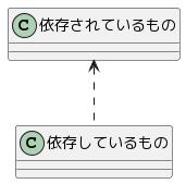 依存関係のクラス図