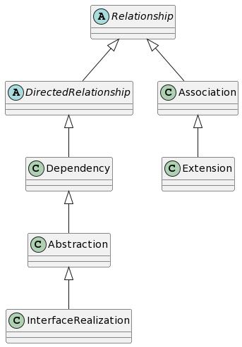 UML2.5.1の仕様における関係の定義
