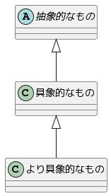 汎化関係のクラス図