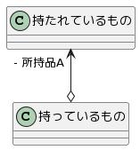 集約関係のクラス図