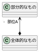 コンポジション関係のクラス図