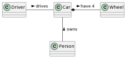 Write UML Diagrams using PlantUML