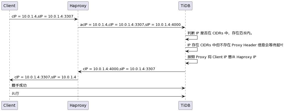 UML Proxy Protocols / TiDB / Docs.tidb.cc