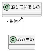 関連関係のクラス図