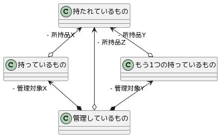 複数の集約関係のクラス図