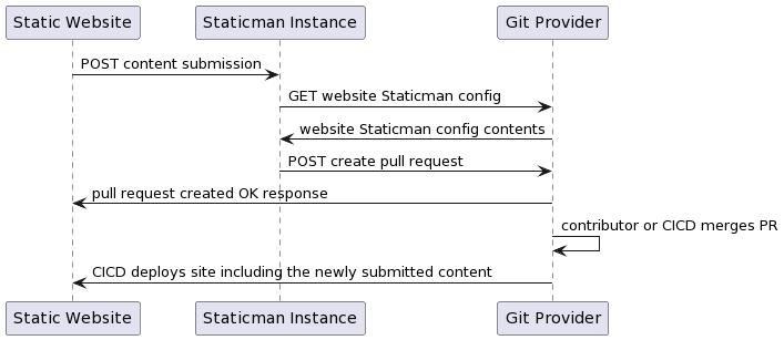 Simple Staticman flow diagram