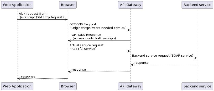 Api Gateway No Access Control Allow Origin Header Is Present