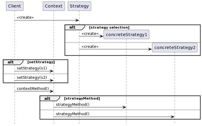 전략 패턴 순차 다이어그램