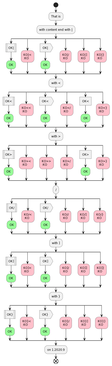 PlantUML diagram