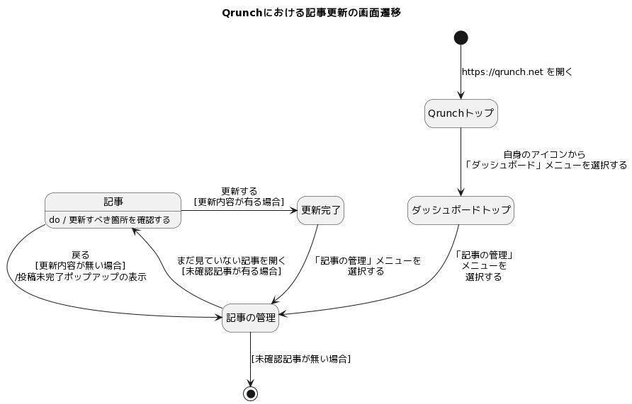 Qrunchにおける記事更新の画面遷移