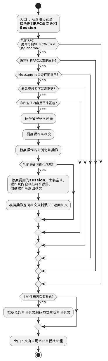 消息层流程