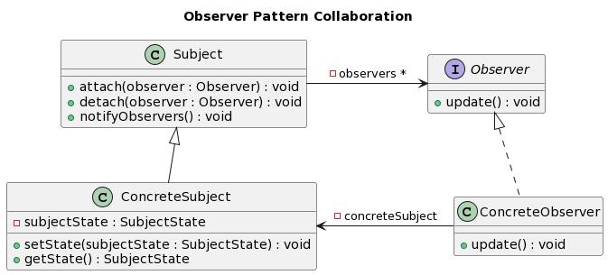 observer-pattern-collaboration