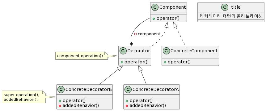 decorator-pattern-collaboration