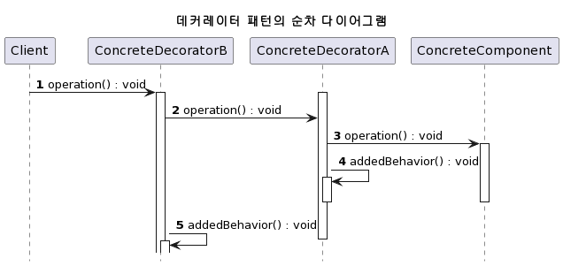 decorator-pattern-sequence-diagram