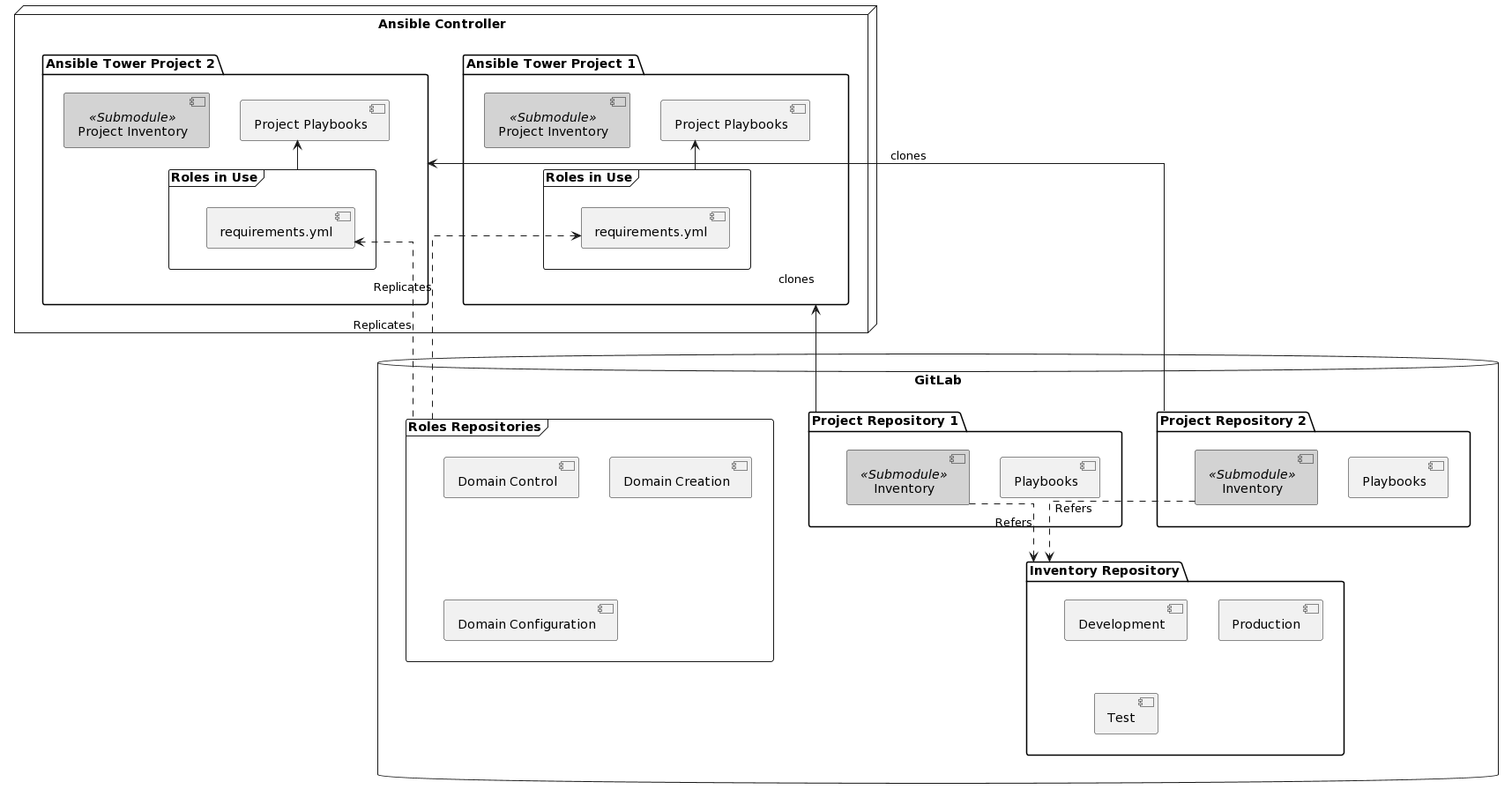 Hybird Ansible Project Diagram