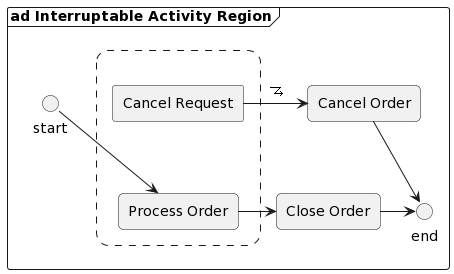 ad Interruptable Activity Region