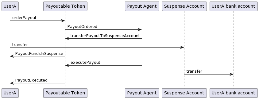 Payoutable Token: Payout executed