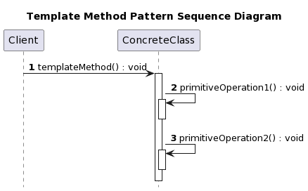 template-method-pattern-sequence-diagram