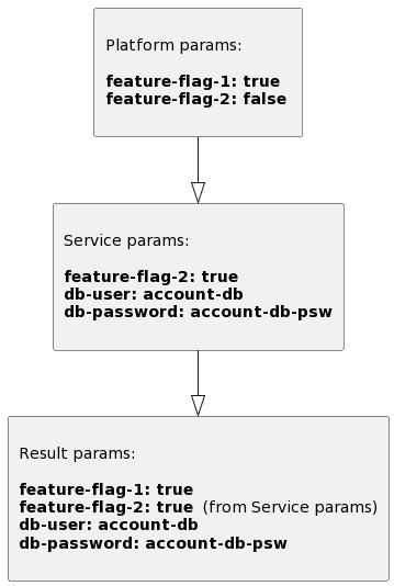 Envronment parameters