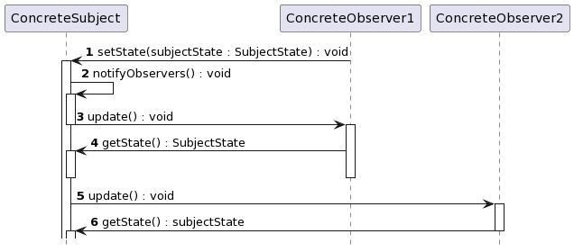 observer-pattern-sequence