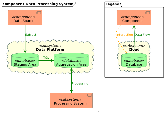 component Data Processing System