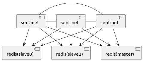 sequence dialog
