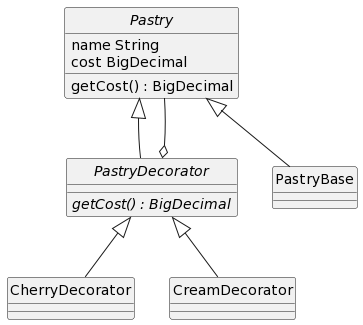 Decorator UML class diagram