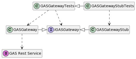 Diagram klas modułu GASGateway