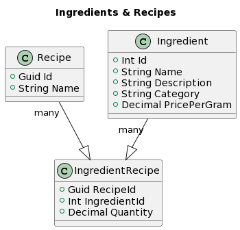 Class Diagram of Ingredients and Recipes