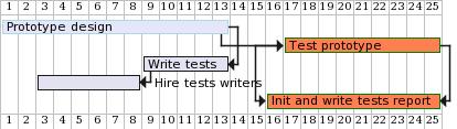 Gantt chart image