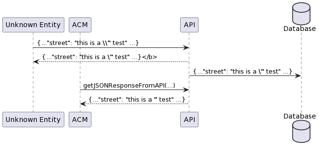 JSON response - escaping double quotes | Adobe Community